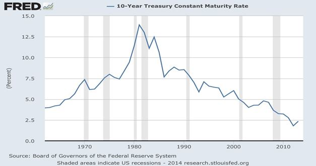 FRED Chart 1 10-Year Treasure Constant Maturity Rate Bonds